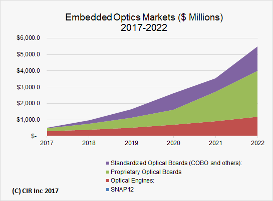 Embedded Optics 2017-2022