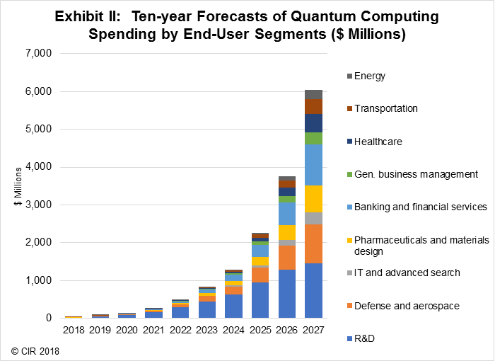 Quantum Computing Spending