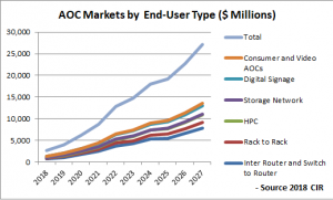 AOC Markets By End User