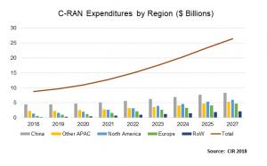 C-RAN Expenditures