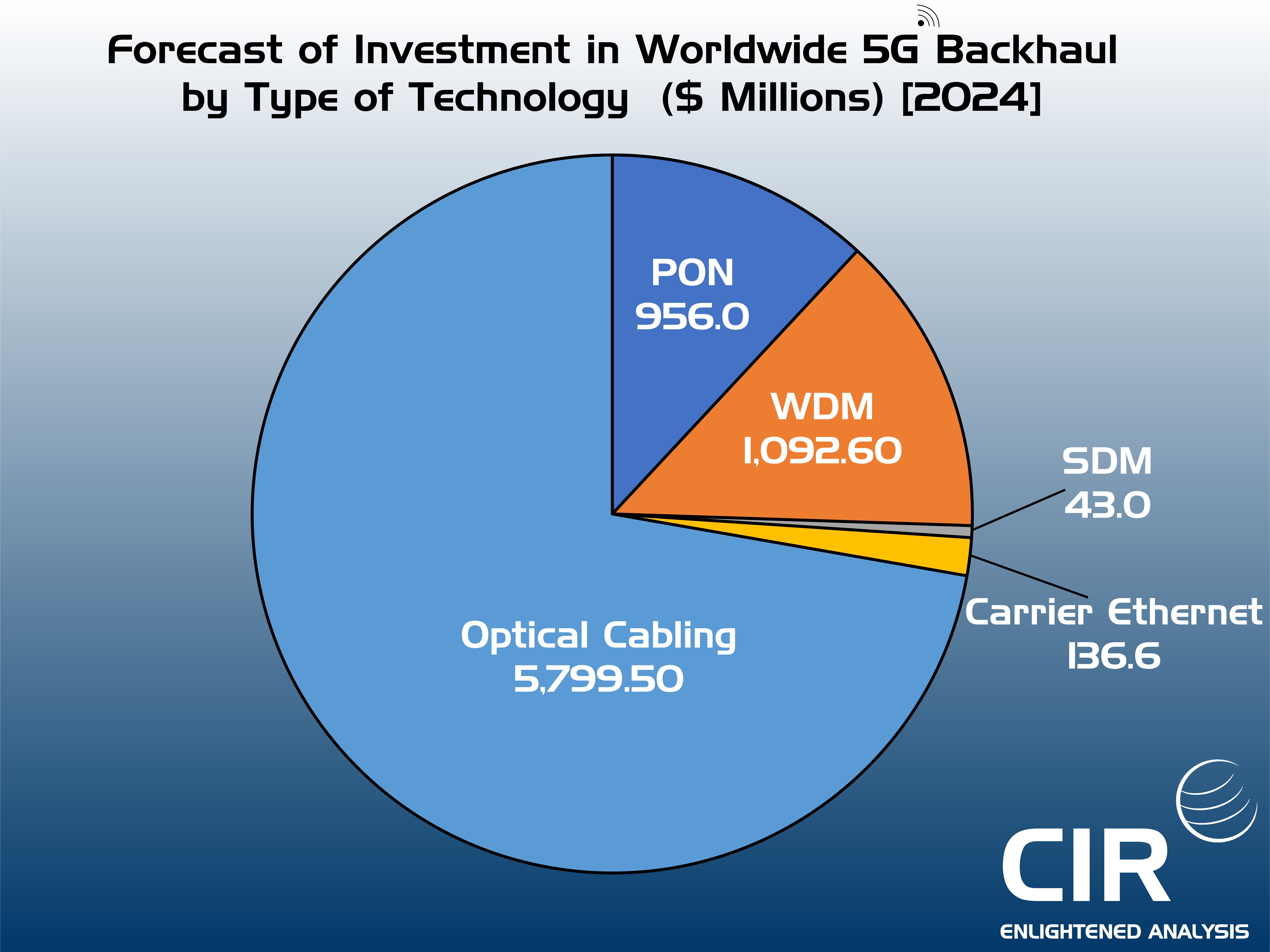 5G Backhaul Investment