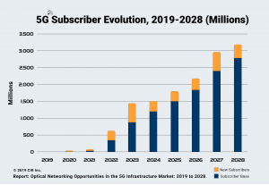 5G Subscriber Evolution