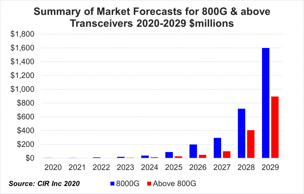 800 Gbps transceivers report