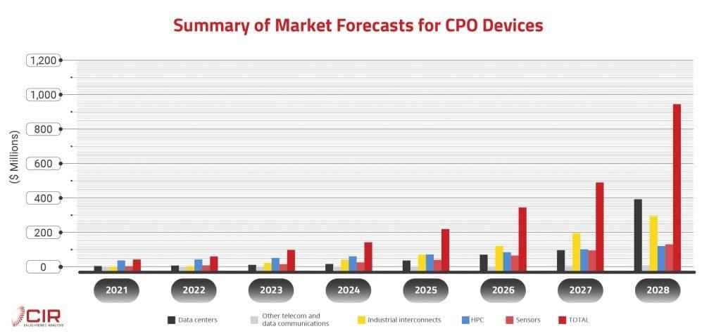 Co-Packaged Optics Market
