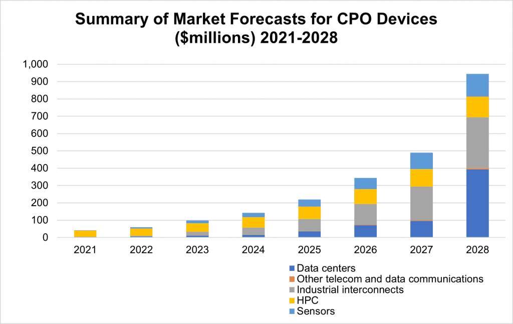 Co-Packaged Optics Market