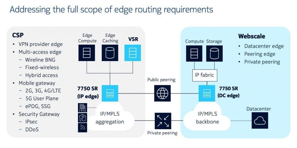 Nokia Edge Routers