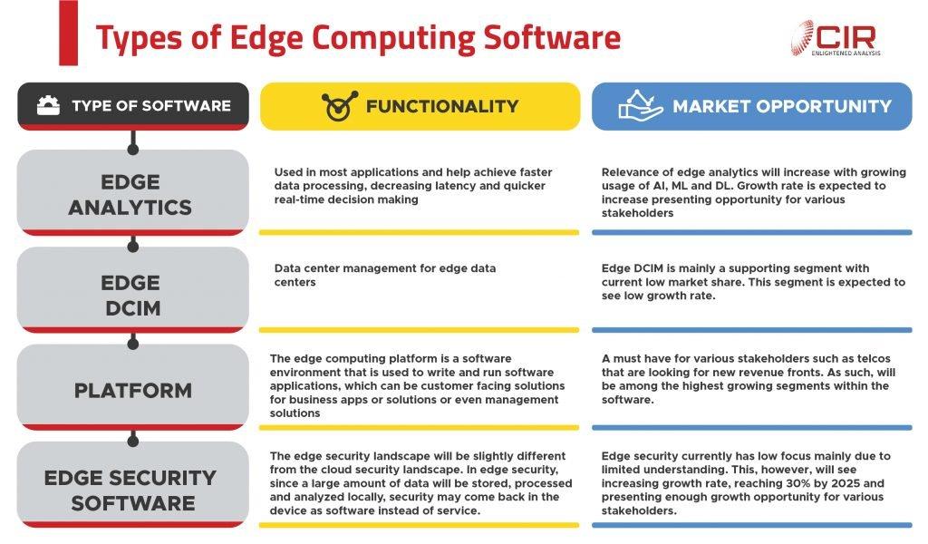 Edge Computing Software Segment