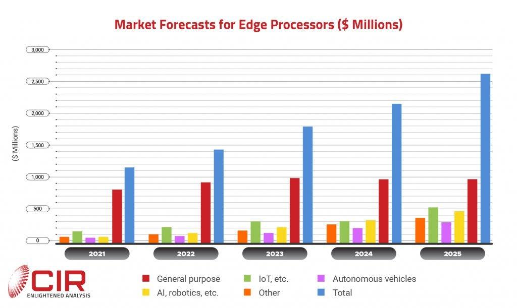 edge computing processor market
